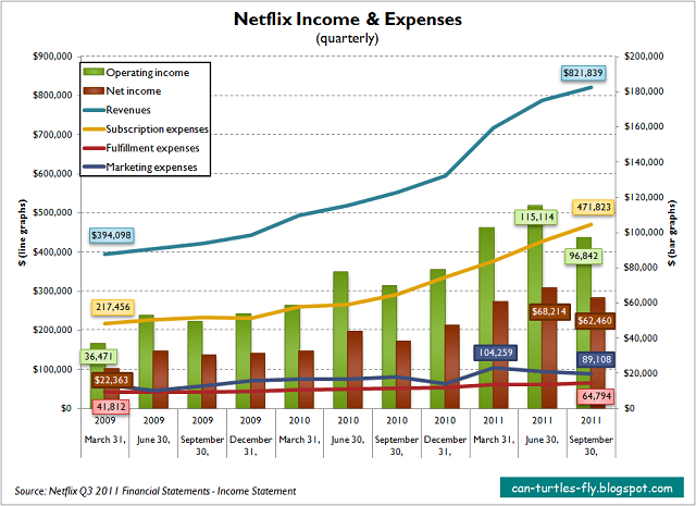 Netflix Income Expenses chart